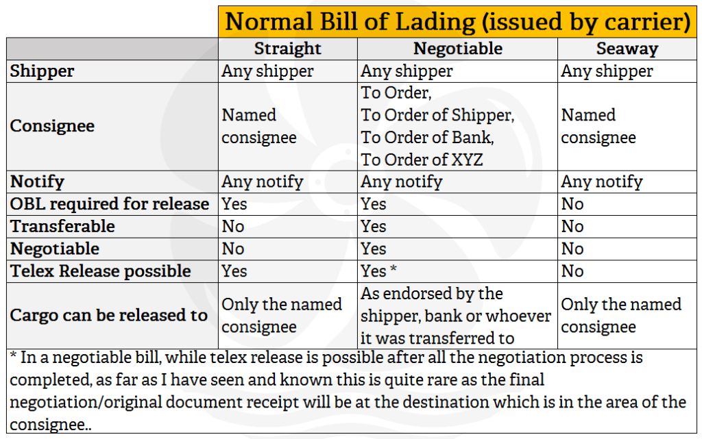 Can anyone issue a House Bill of Lading...???