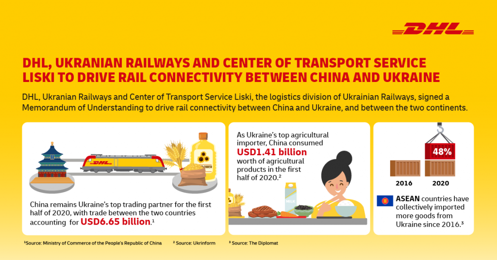 Full Steam Ahead for Ukraine & China to Drive Rail Connectivity